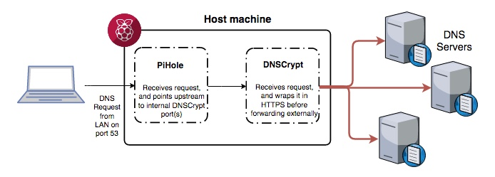 dnscrypt_and_pihole_diagram